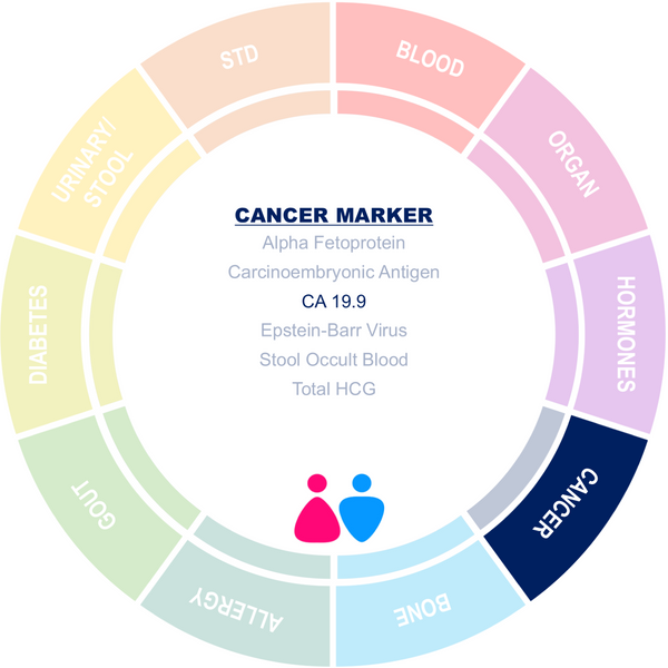 CA 19.9 Cancer Marker