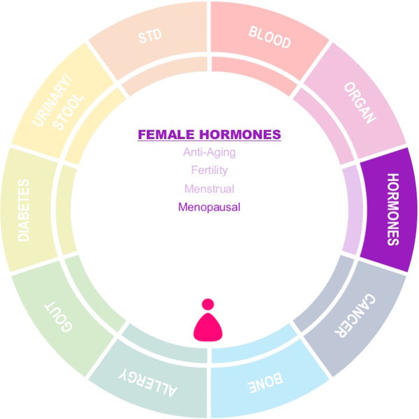 Menopause Screening