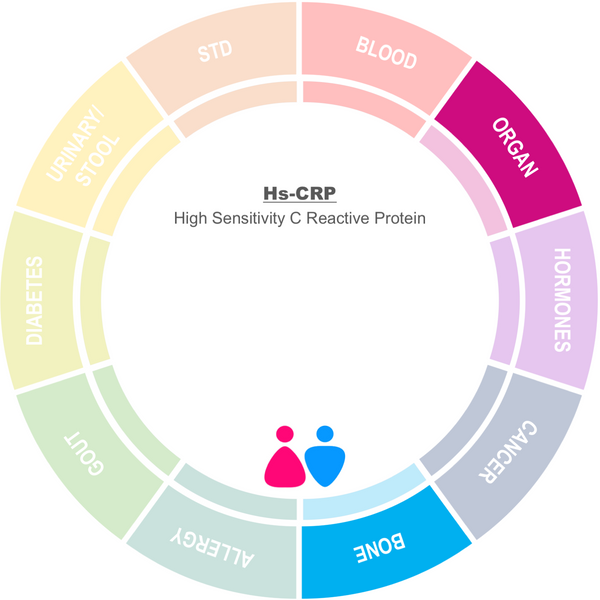 High-sensitivity C-reactive protein (hs-CRP)