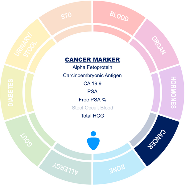 Male Cancer Marker Package 2 (PW)