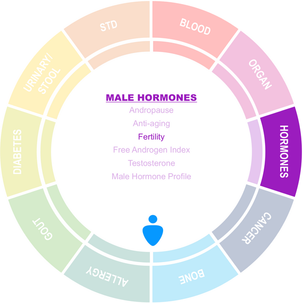 Male Fertility Screening Package