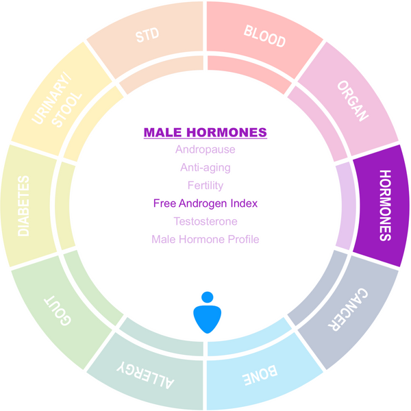 Free Androgen Index