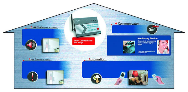WIRELESS SECURITY SYSTEM KIT
