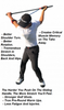 MISIG - The Most Important Stretch in Golf