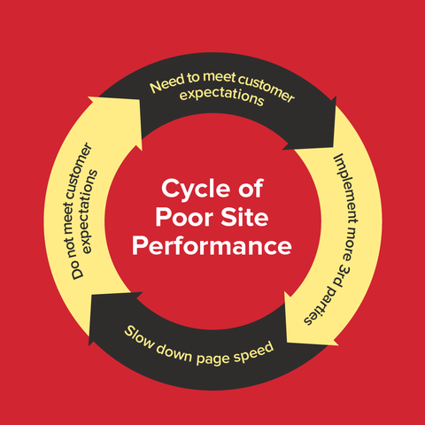 Cycle of Poor Site Performance