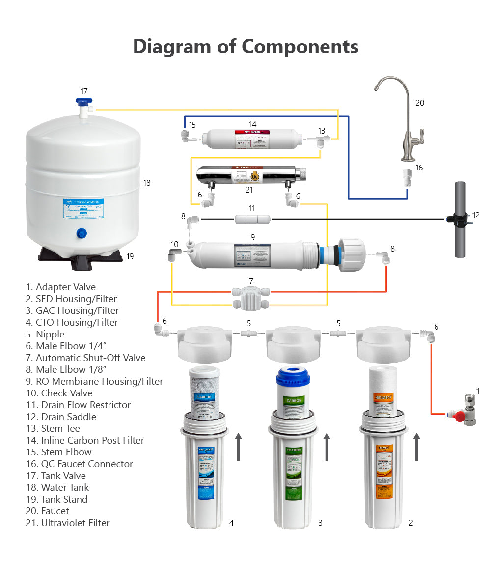 6 Stage Uv Ultraviolet Reverse Osmosis Water Filter System
