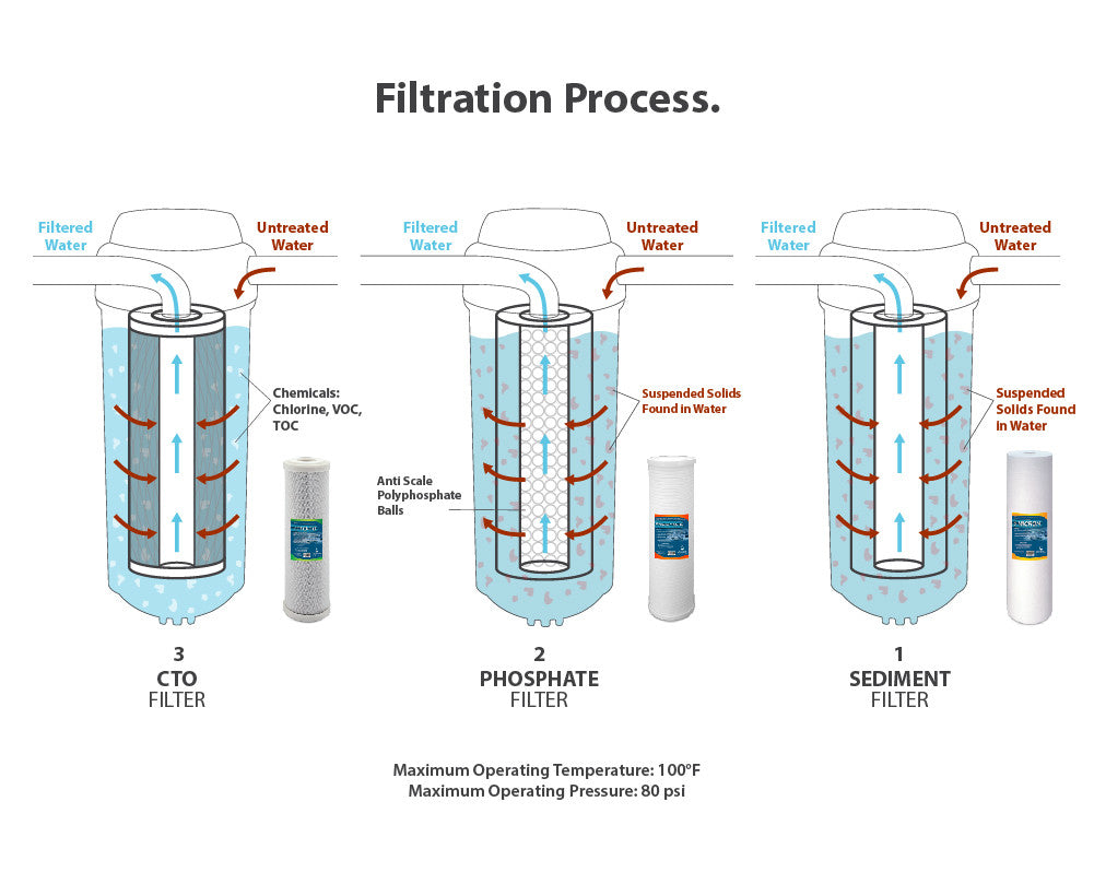 Whole House Filter Express Water Whole House 3 Stage Water Filtration System Wh300scps