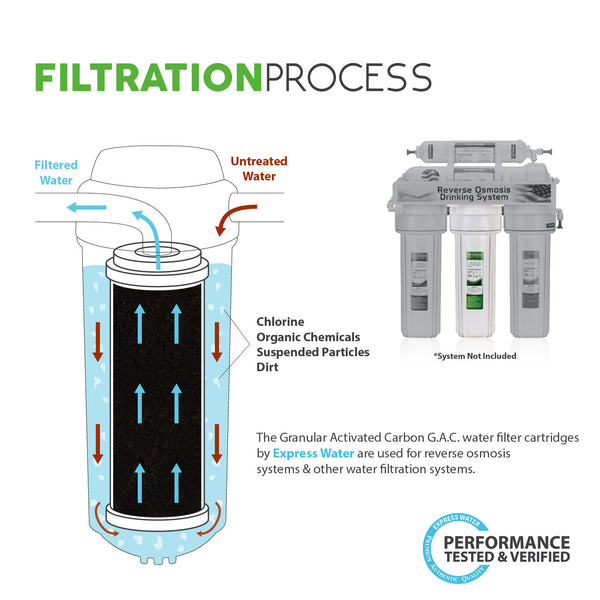 activated carbon filtration