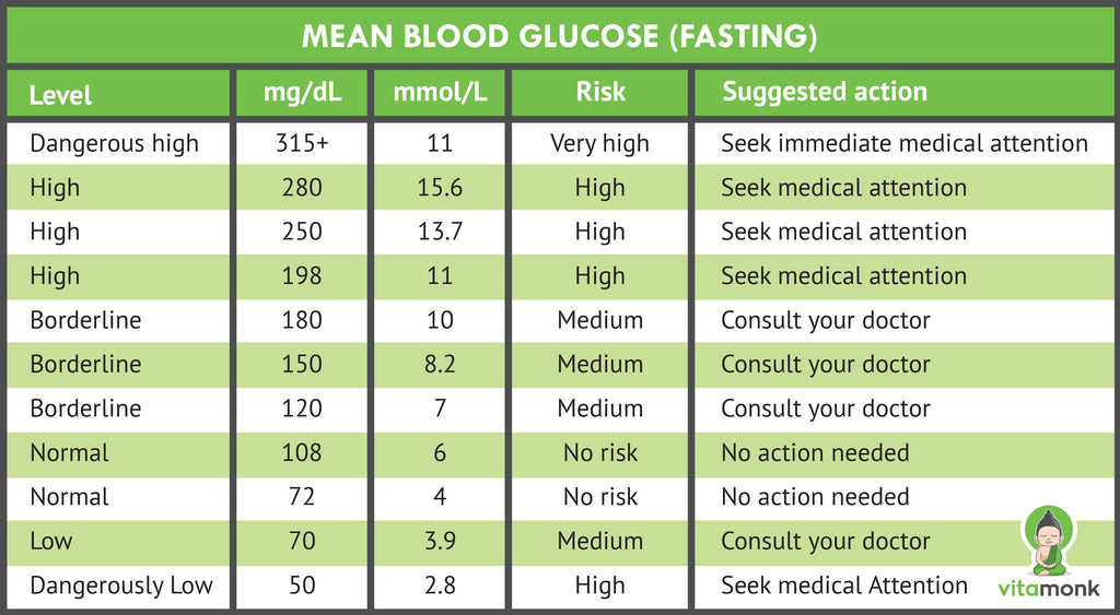 blood sugar levels chart - fasting