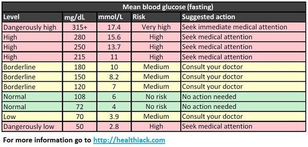A simple blood sugar level guide charts measurements levels and