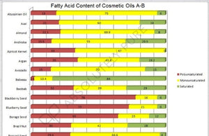 Fatty Acid Content of 75 Cosmetic Oils
