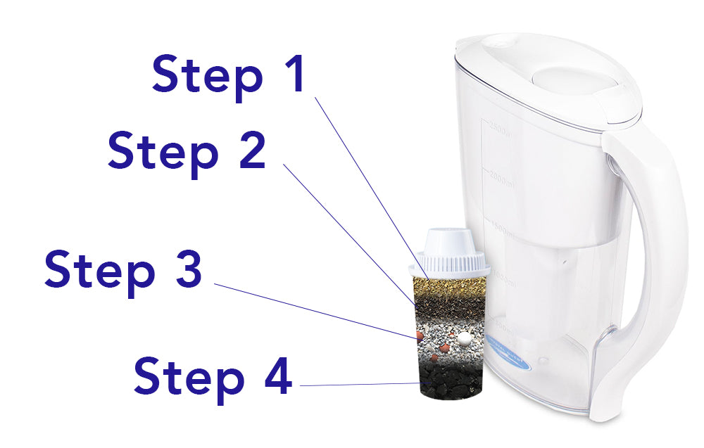 Water Pitcher Filter Steps