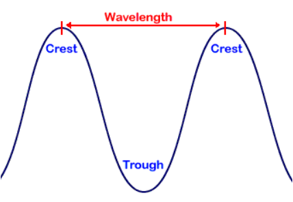 The Anatomy Of A Wave Project Yourself