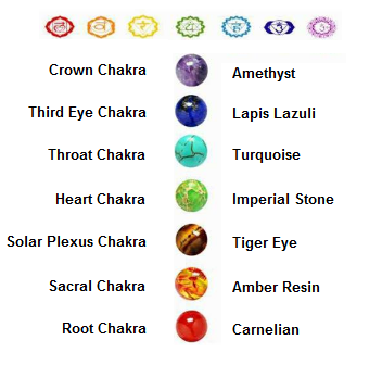 5 Throat Chakra I Am Truth And Integrity 6 Third Eye That 7 Crown We Are All One