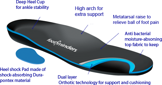 Footminders® Orthotic Technology  Biomechanical Support and Cushioning! 7c2c07962ca