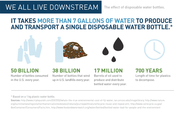 The effect of disposable water bottles