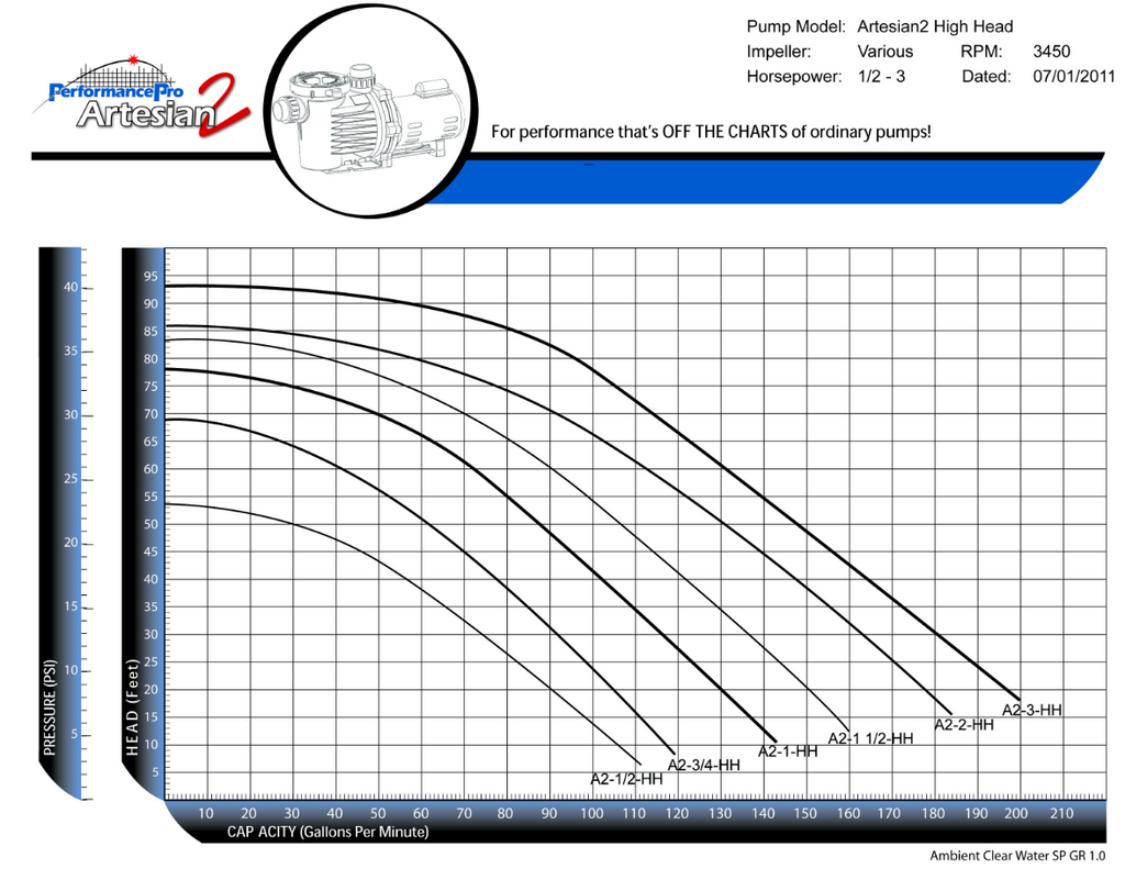 Artesian2 High Head Performance Curve