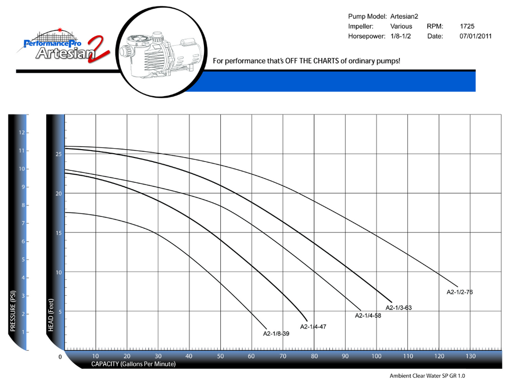 Artesian2 Low RPM Pump Performance Curve