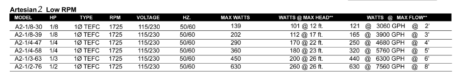 Artesian 2 Low RPM Pump Specifications