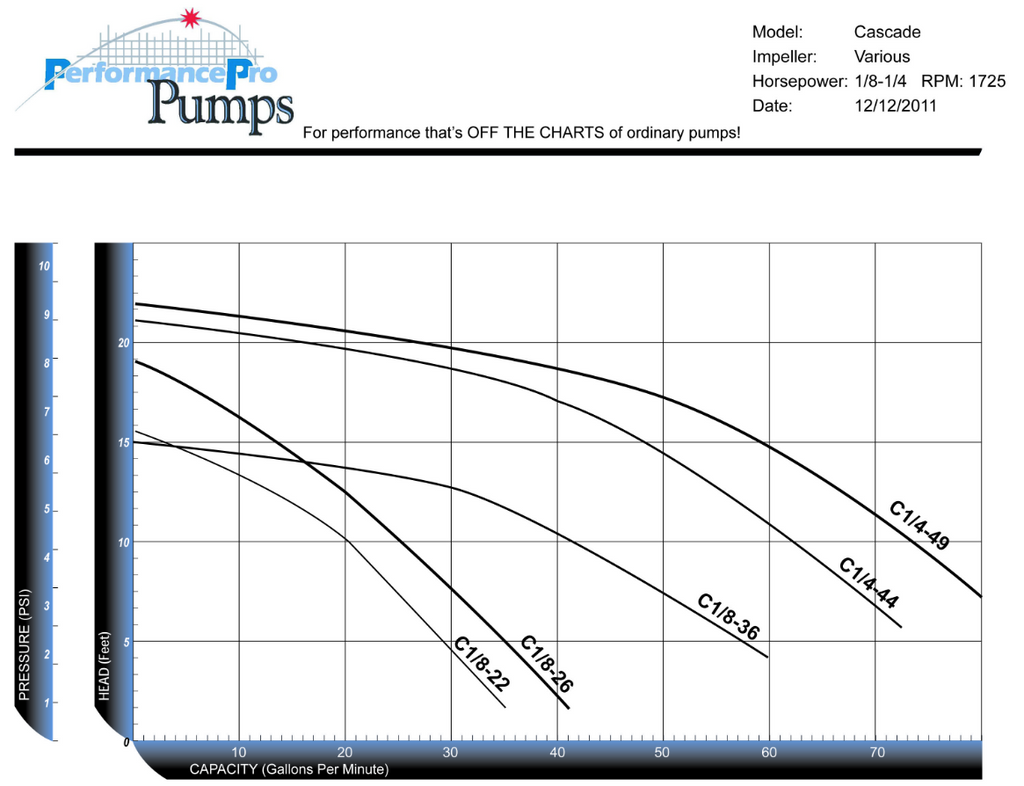 PerformancePro Cascade Low RPM Performance Chart