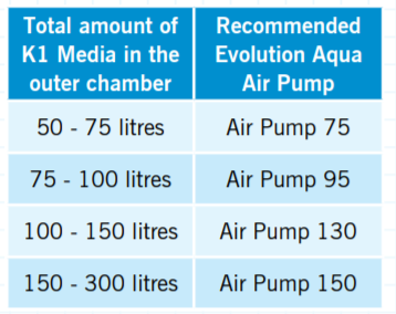 Evolution Aqua Air Pump size recommendations chart