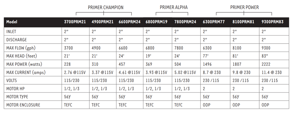 Sequence Primer Series Spec Sheet