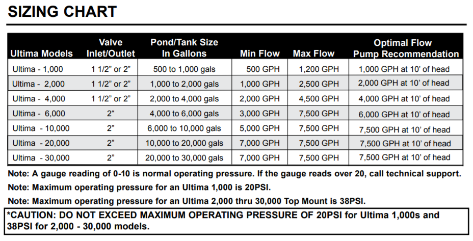 Aqua Ultraviolet Ultima II Filter Sizing Chart