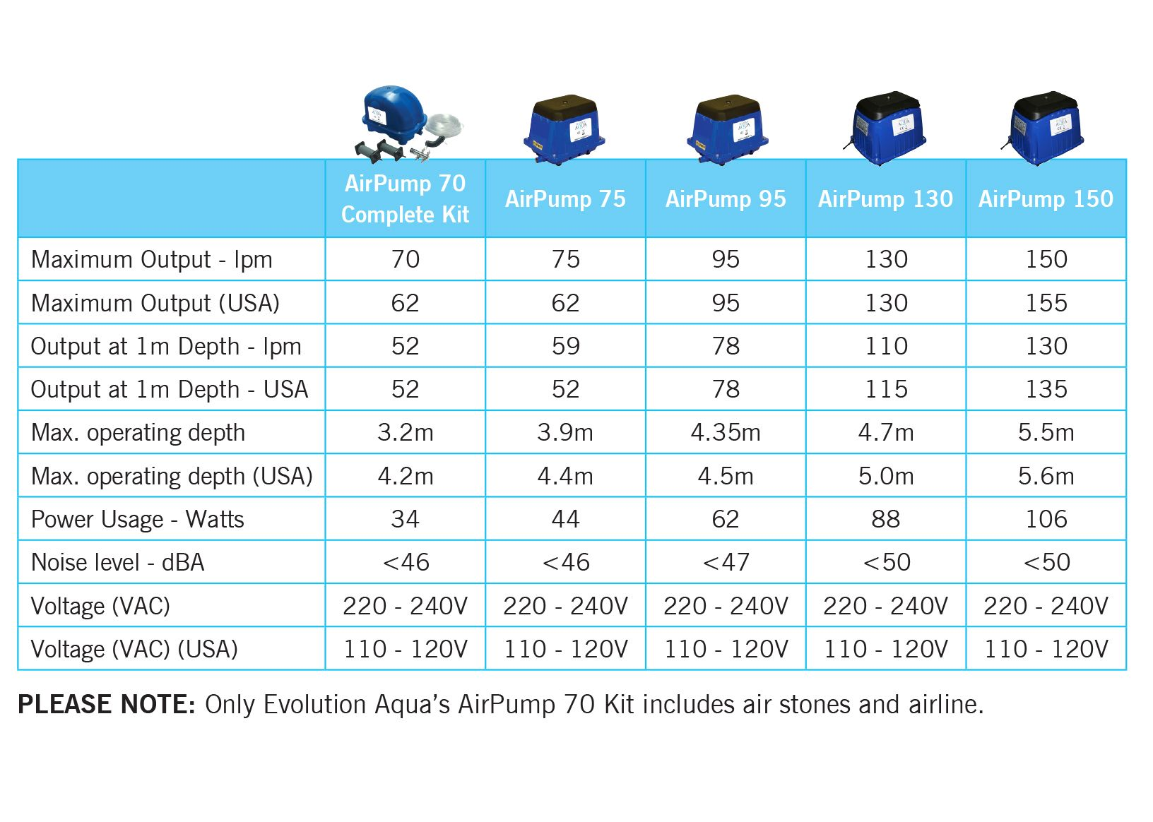 Evolutino Aqua AirPump Specs