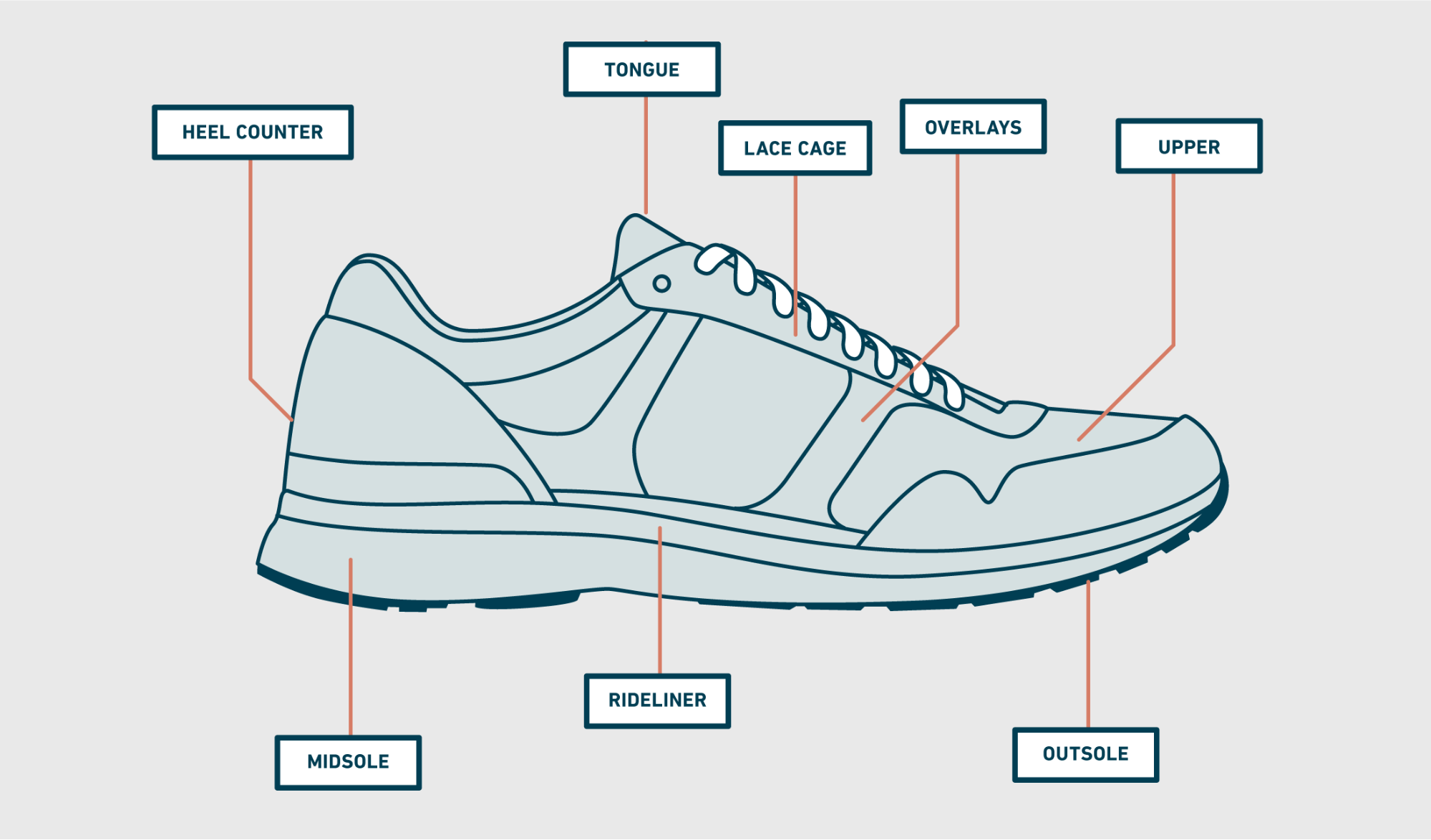 graphic depicting all the parts of a shoe from therunningworks.com