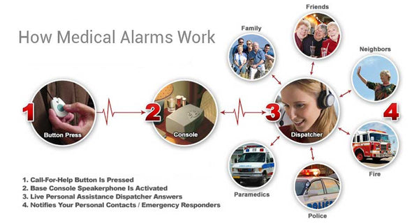 How a SafeGuardian Medical Alerm Alert System Works