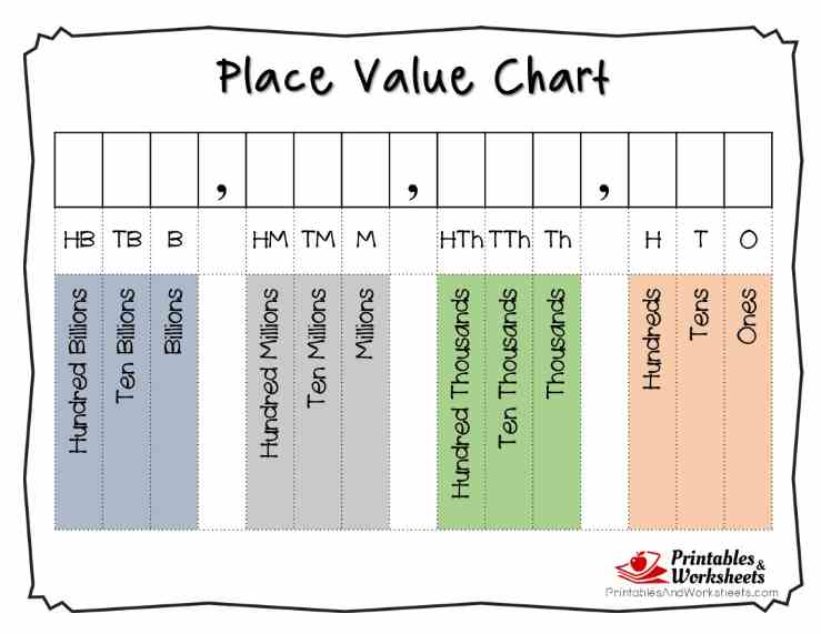 place value chart to hundred billions