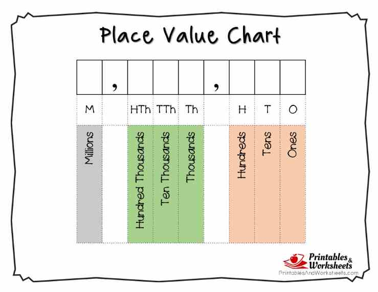 place value chart to millions