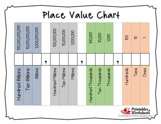 Printable Place Value Charts Whole Numbers and Decimals – Decimal Place Value Chart Worksheet