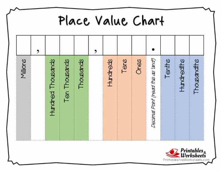 Printable Place Value Charts Whole Numbers and Decimals – Decimal Place Value Chart