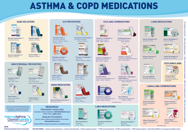 Asthma & COPD Medications Chart