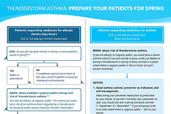 Thunderstorm Asthma for Pharmacists flowchart