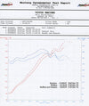 Agency Power Performance Headers Porsche 996 | 997.1 99-08