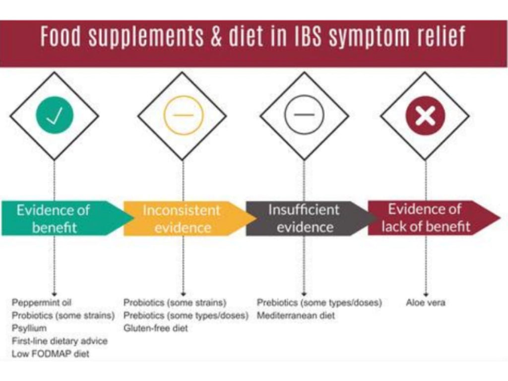 Supplements for IBS
