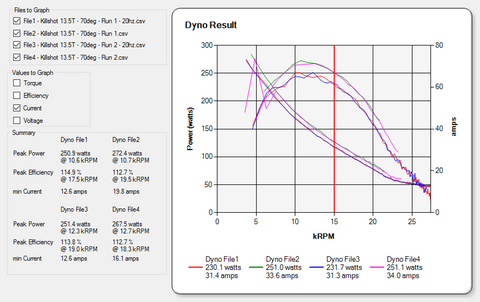 Electric motor dyno for Rc electric motor dyno