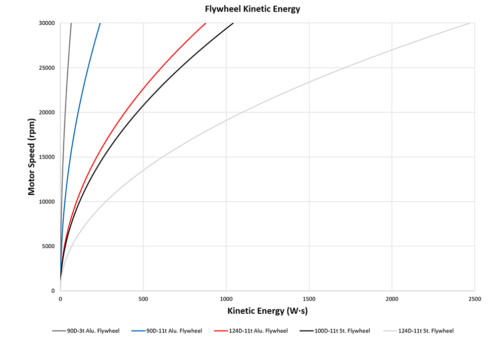 flywheel kinetic energy graph