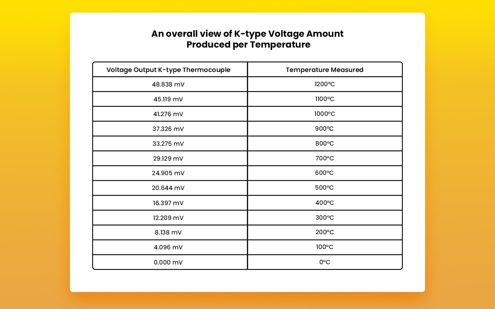 An overall view of K-type Voltage Amount