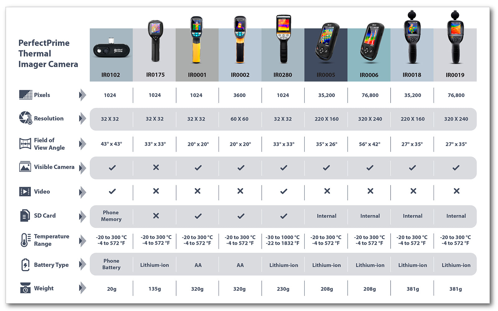PerfectPrime Thermal Camera Comparison Chart