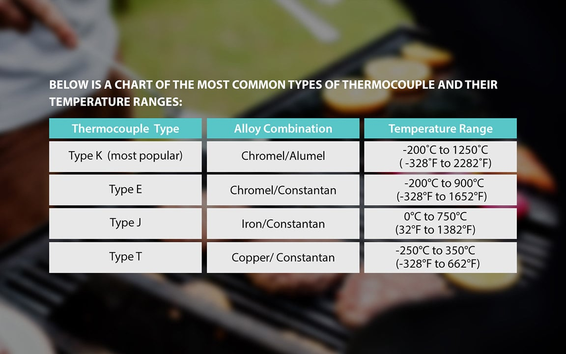 Common type of Thermocouple chart