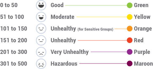 chart showing the levels of air quality