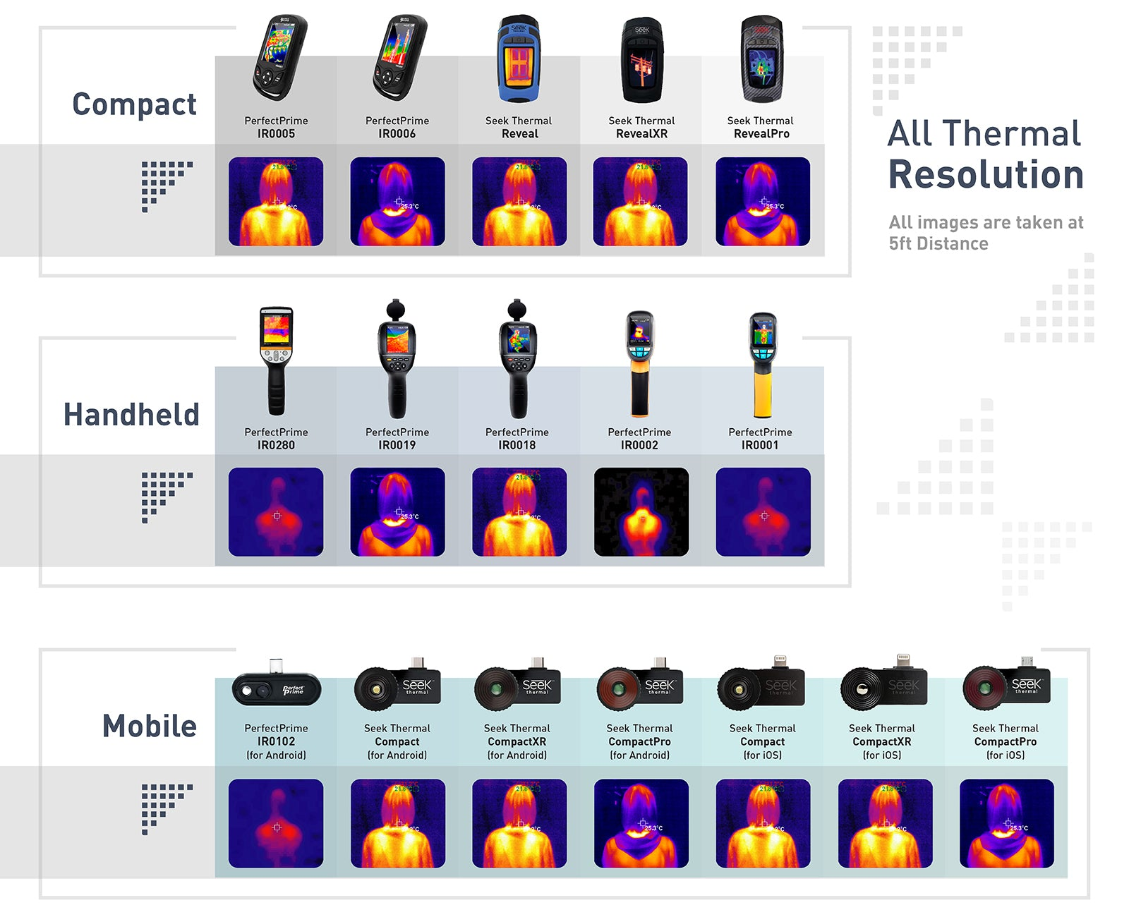 thermal camera distance chart