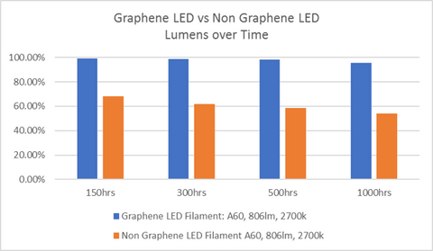 Graphene LED Lamp Lumen Comparison