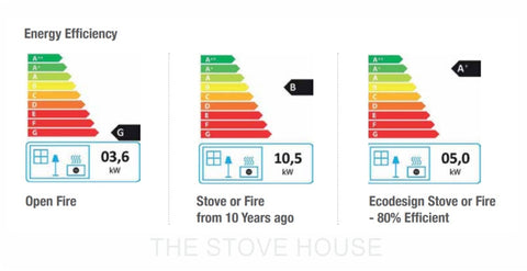 Open Fire & Woodburning Energy Labels at The Stove House