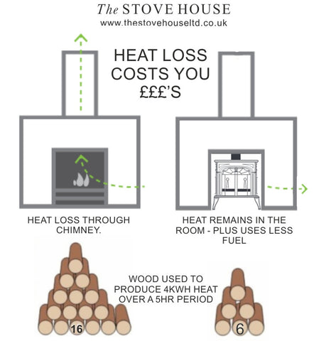 How much wood a stove used compared to an open fire - The Stove House