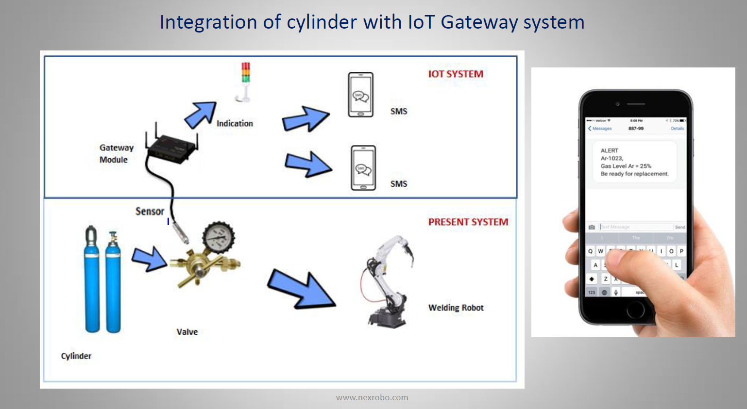 Real Time Gas Monitoring System using IOT Gateway