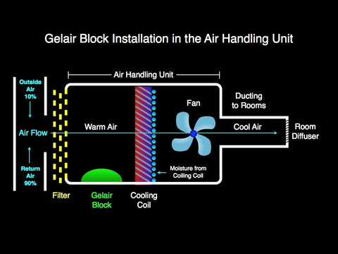 Gelair AB Block in AC